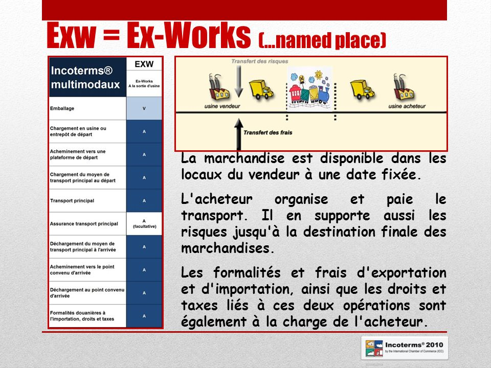 Exw = Ex-Works (…named place)