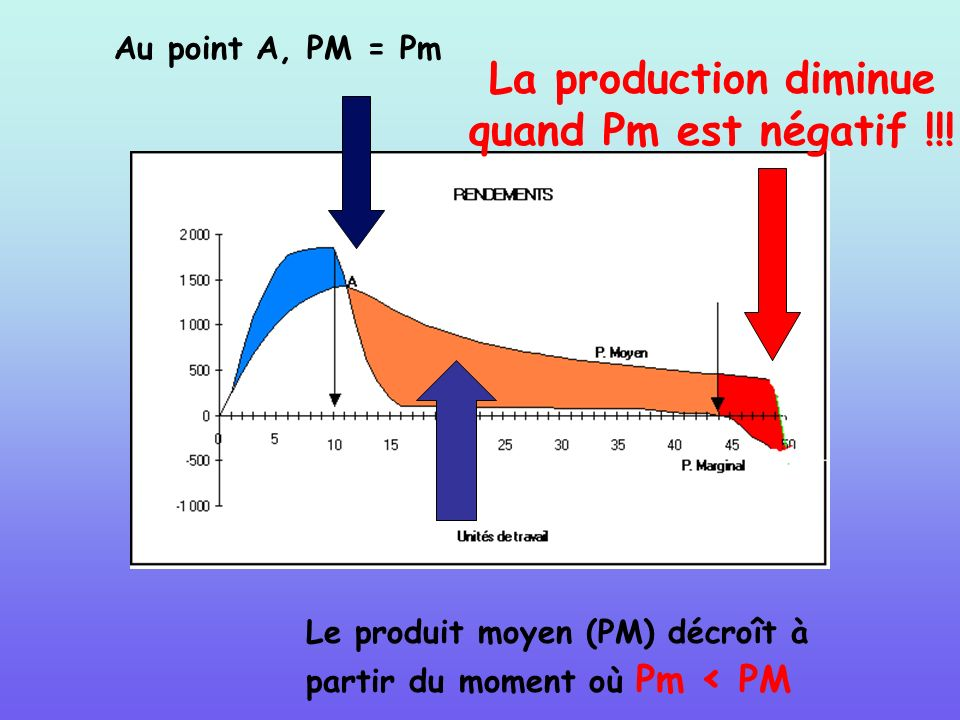 La production diminue quand Pm est négatif !!!