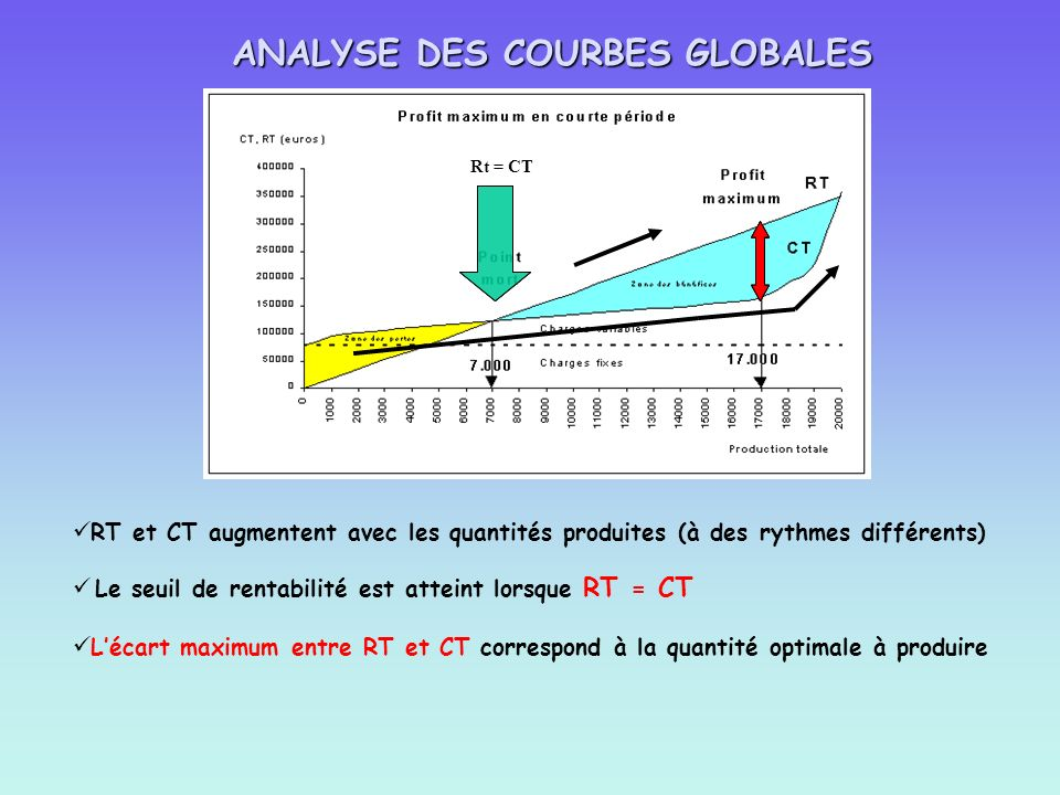 ANALYSE DES COURBES GLOBALES
