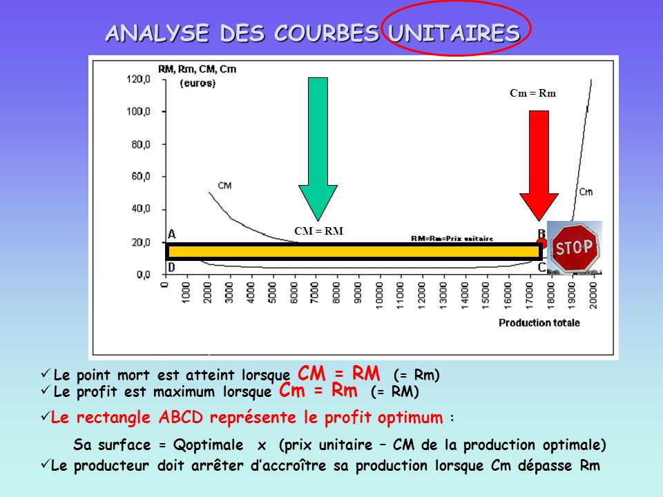 ANALYSE DES COURBES UNITAIRES