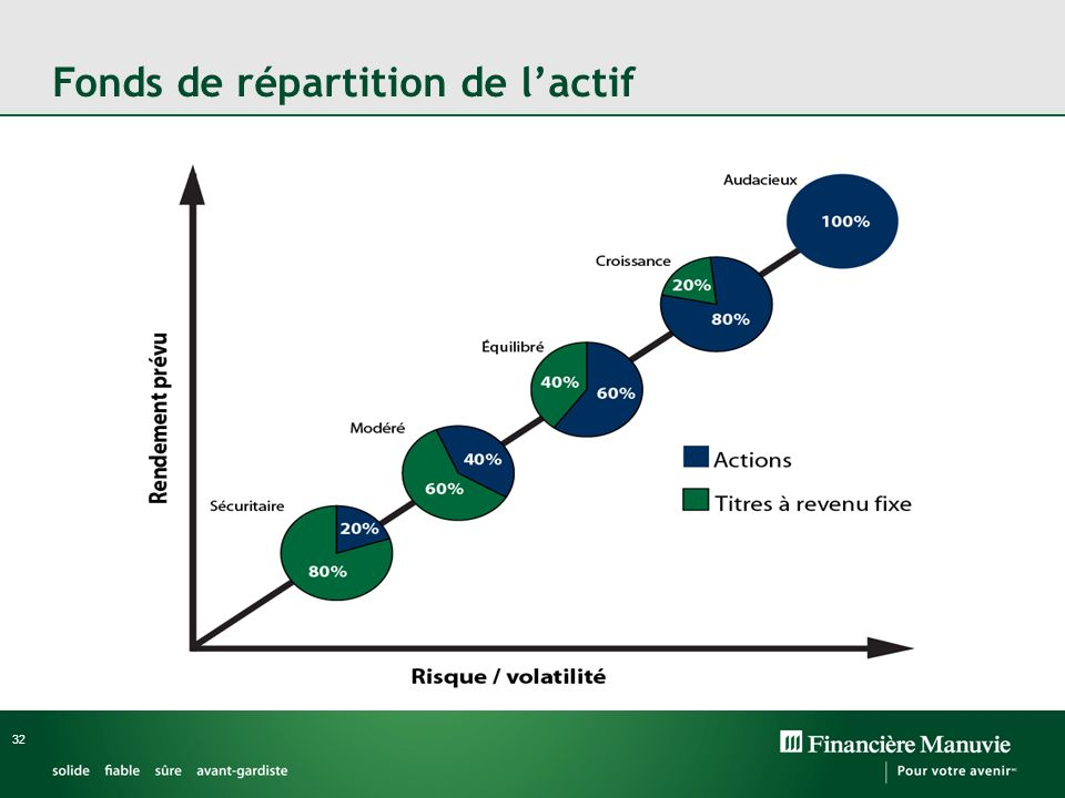 Fonds de répartition de l'actif