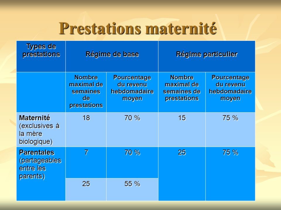 Prestations maternité