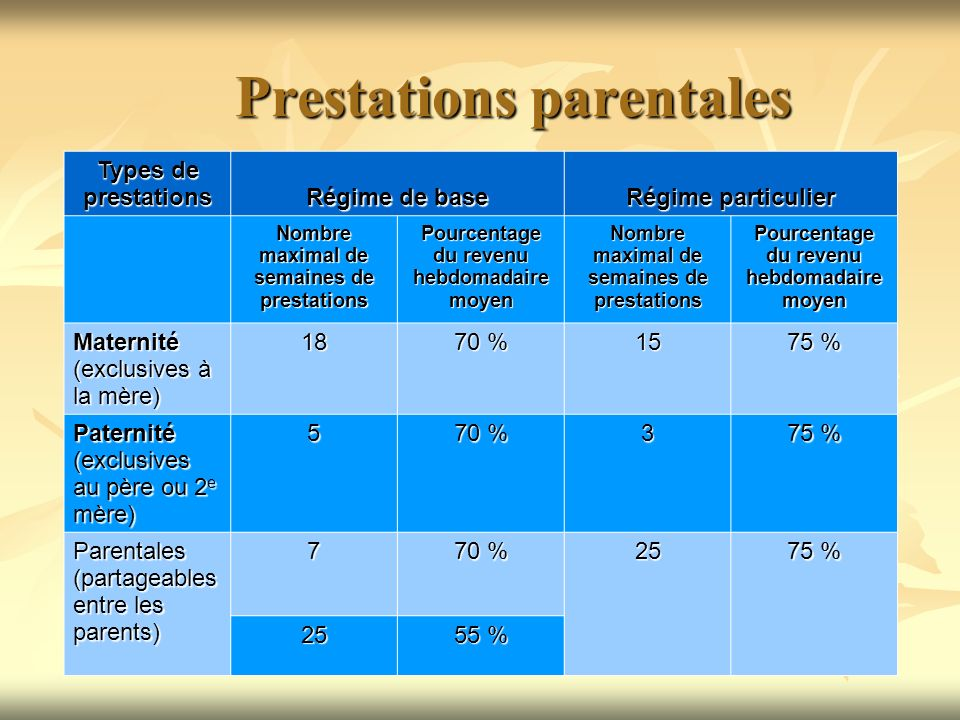 Prestations parentales