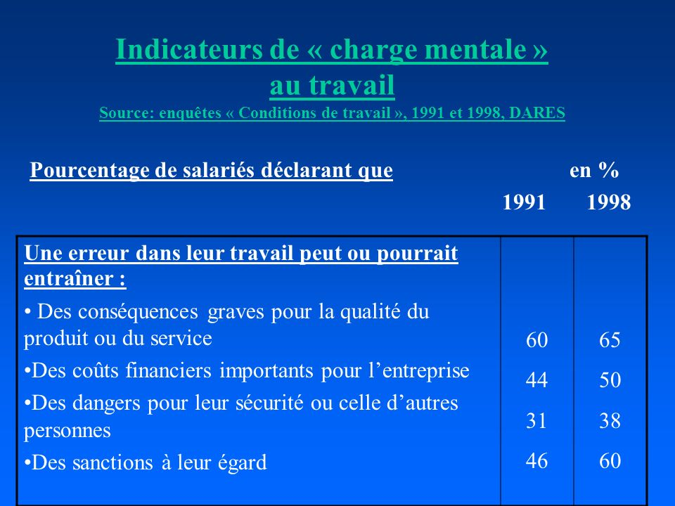 Indicateurs de « charge mentale » au travail Source: enquêtes « Conditions de travail », 1991 et 1998, DARES