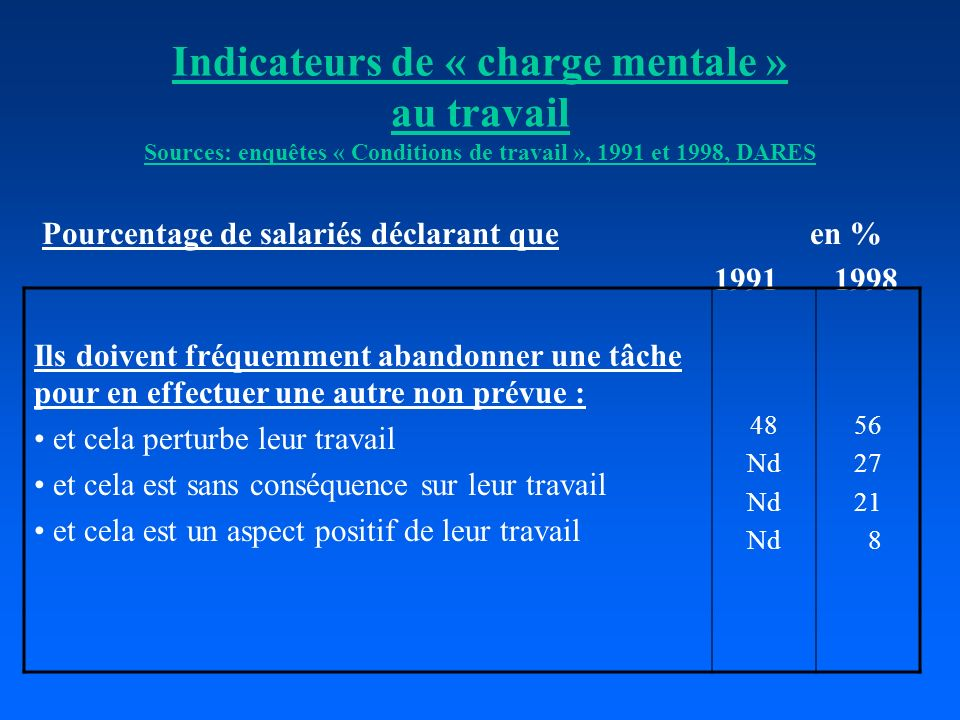 Indicateurs de « charge mentale » au travail Sources: enquêtes « Conditions de travail », 1991 et 1998, DARES