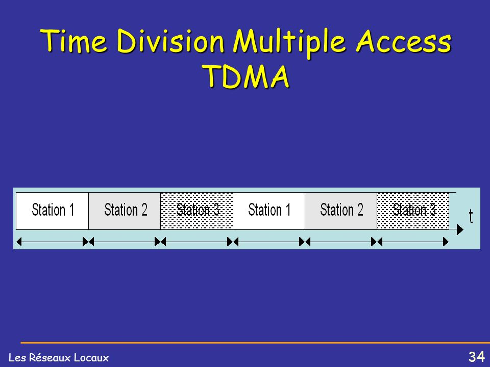 Time Division Multiple Access TDMA