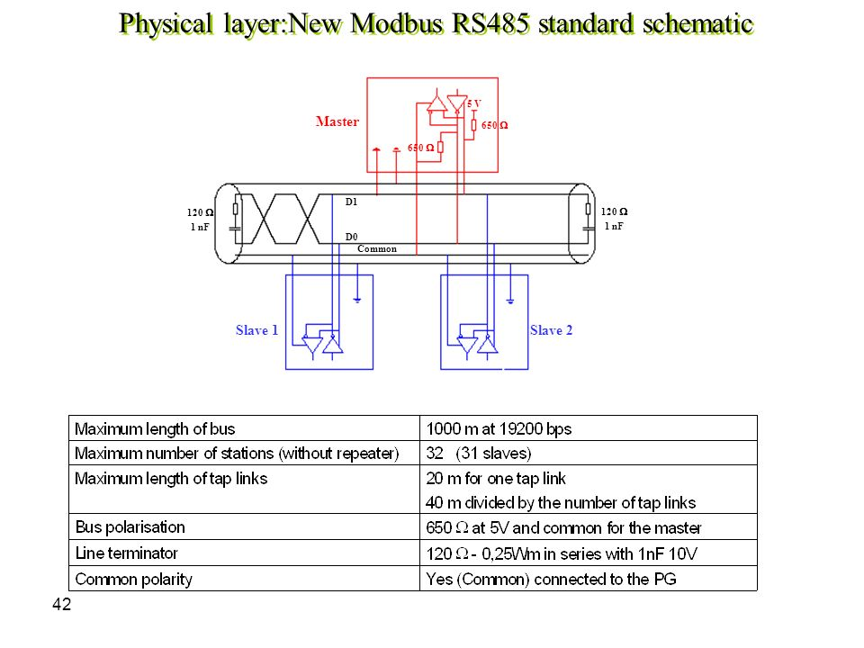 Physical layer:New Modbus RS485 standard schematic