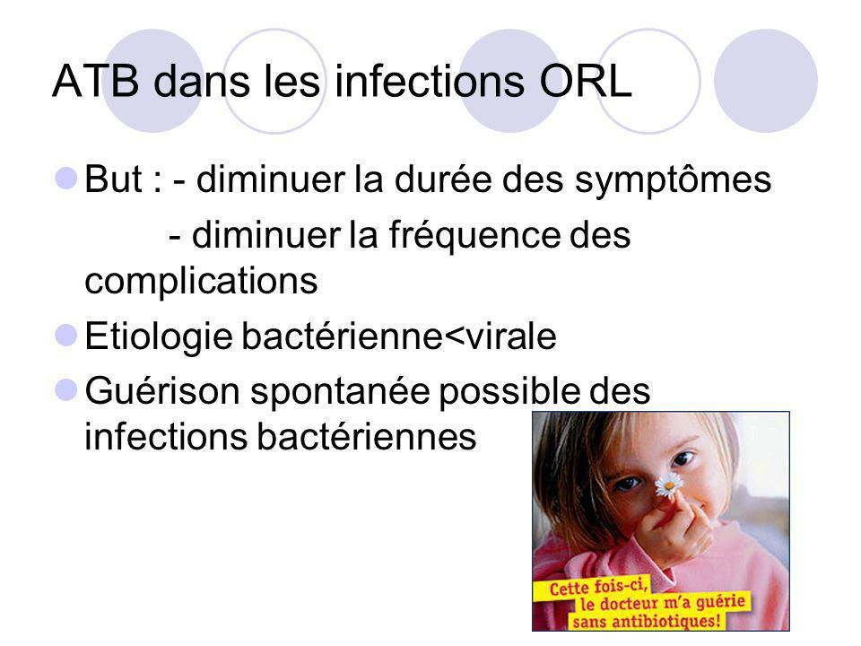 ATB dans les infections ORL