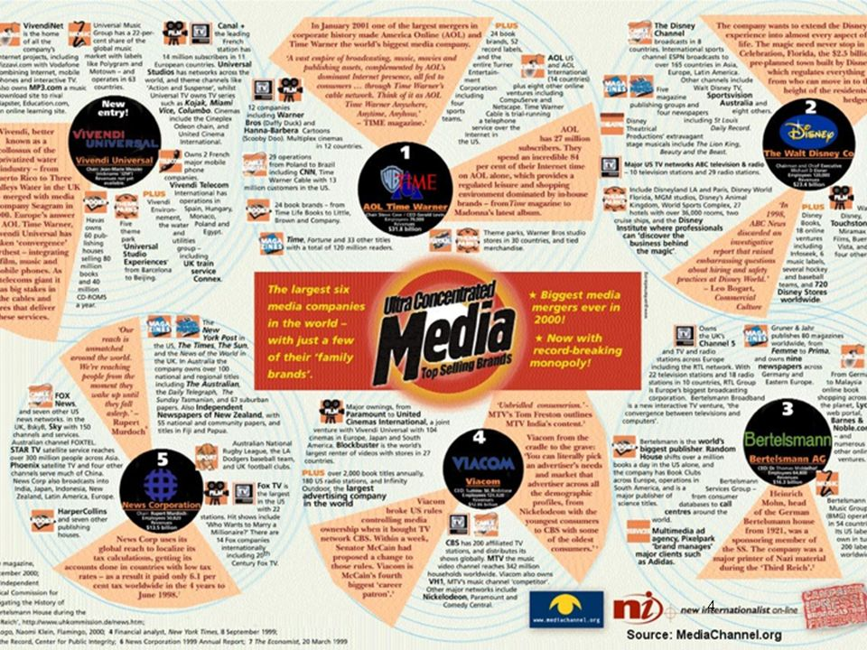 Écosystème médiatique : «The Media Ownership Chart» (MediaChannel)
