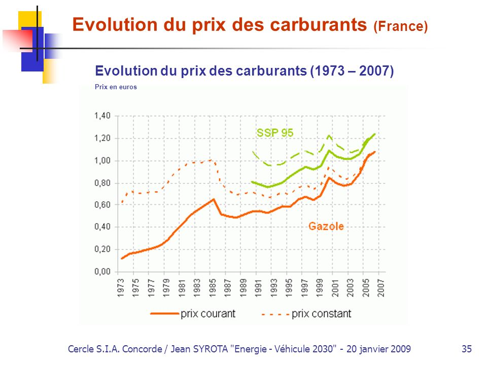 Evolution du prix des carburants (France)
