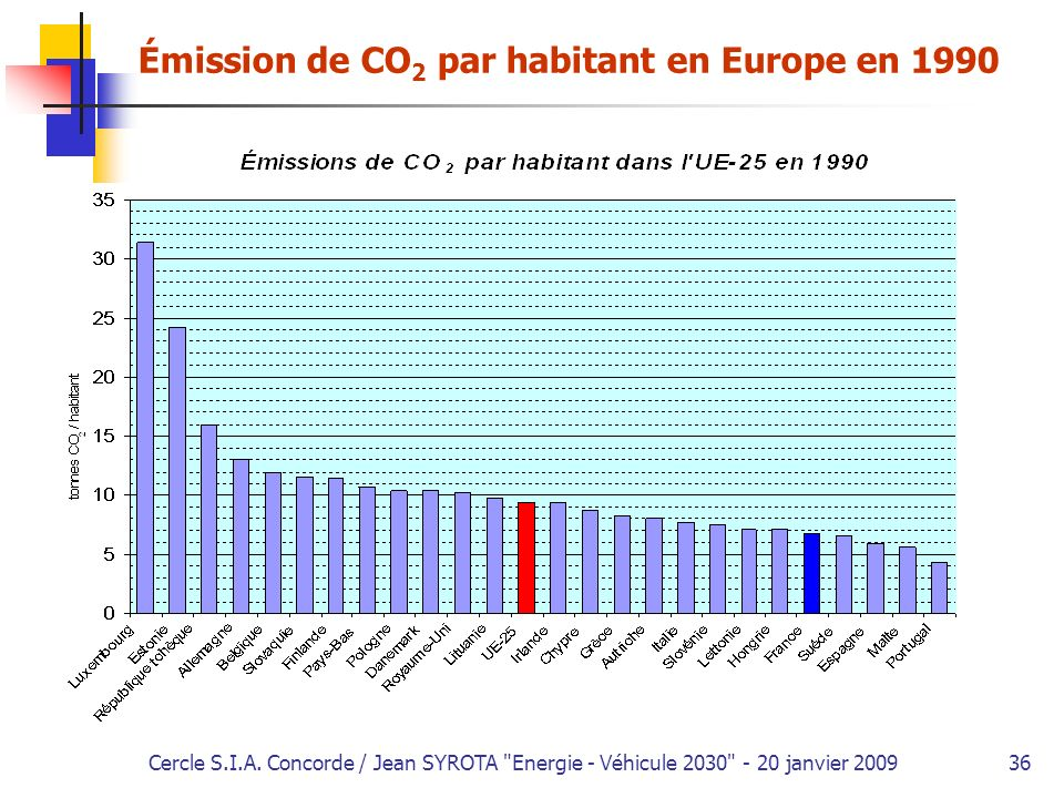 Émission de CO2 par habitant en Europe en 1990