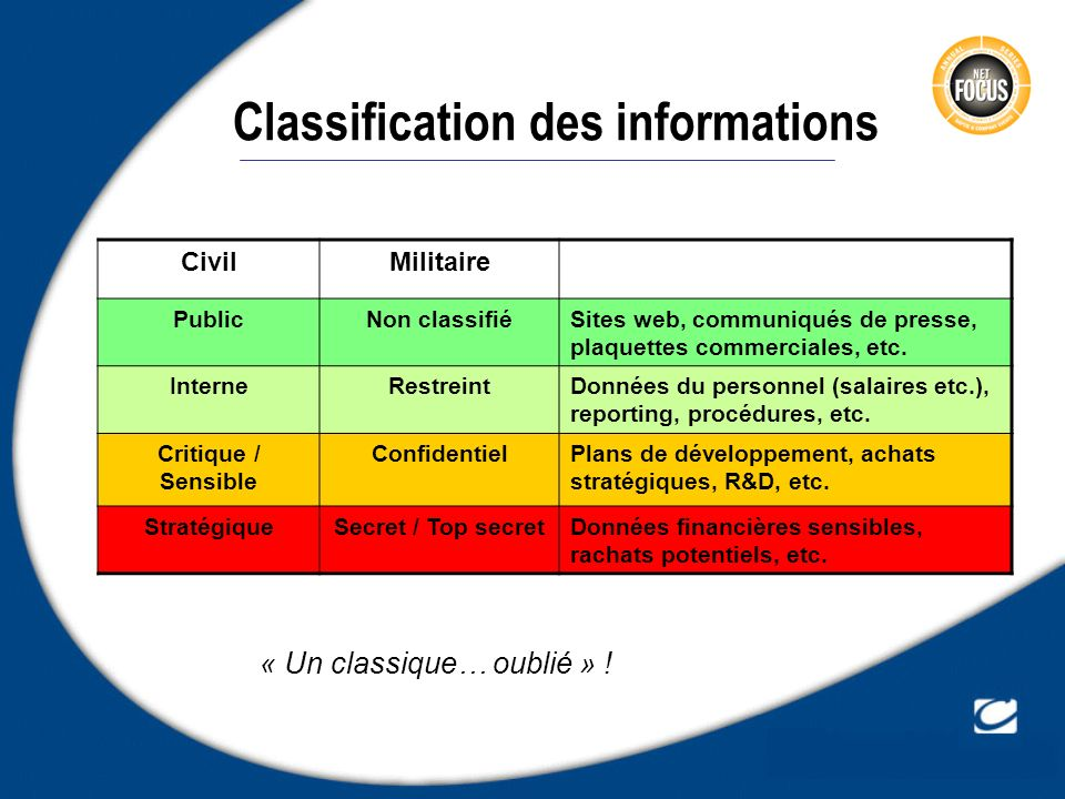 Classification des informations