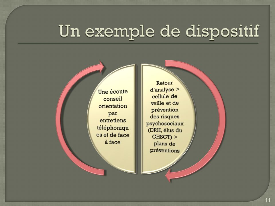 Un exemple de dispositif