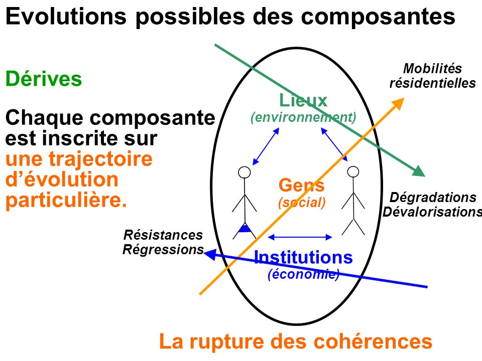 Evolutions possibles des composantes