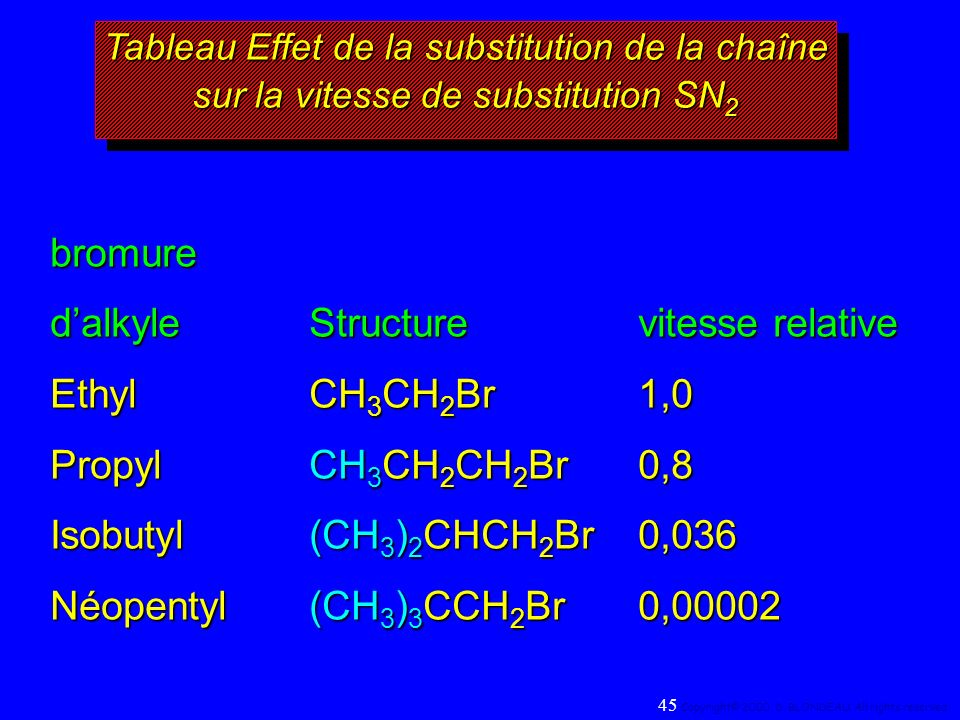 d'alkyle Structure vitesse relative Ethyl CH3CH2Br 1,0