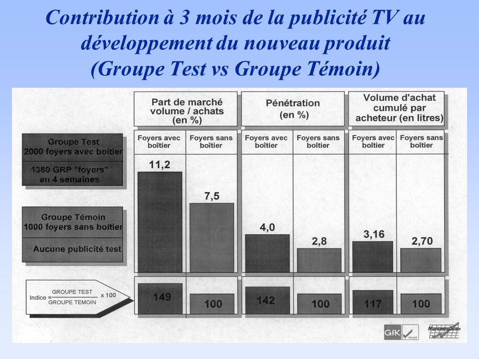 58 Contribution à 3 mois de la publicité TV au développement du nouveau  produit (Groupe Test vs Groupe Témoin) 004b313660a4