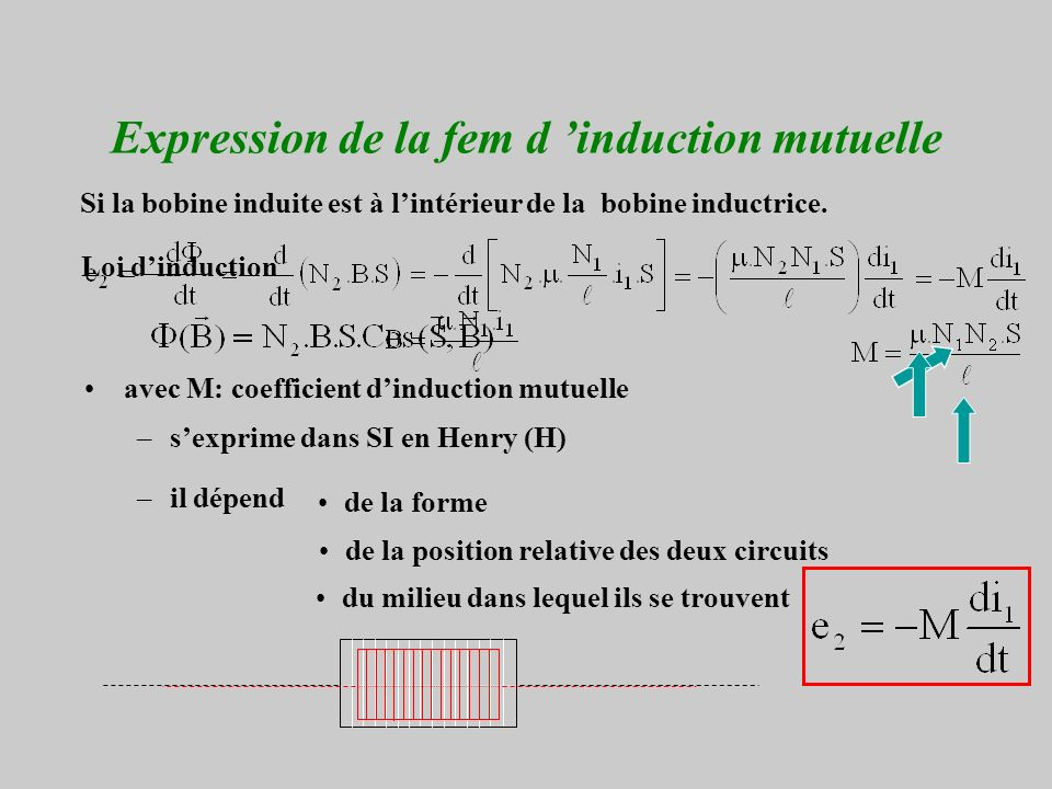Expression de la fem d 'induction mutuelle