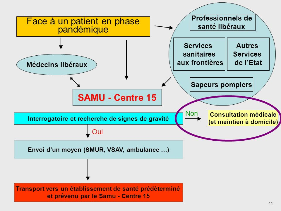 Face à un patient en phase pandémique