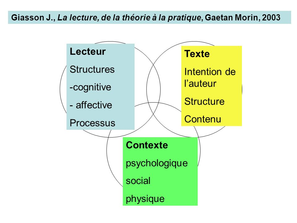 Lecteur Texte Structures Intention de l'auteur cognitive affective