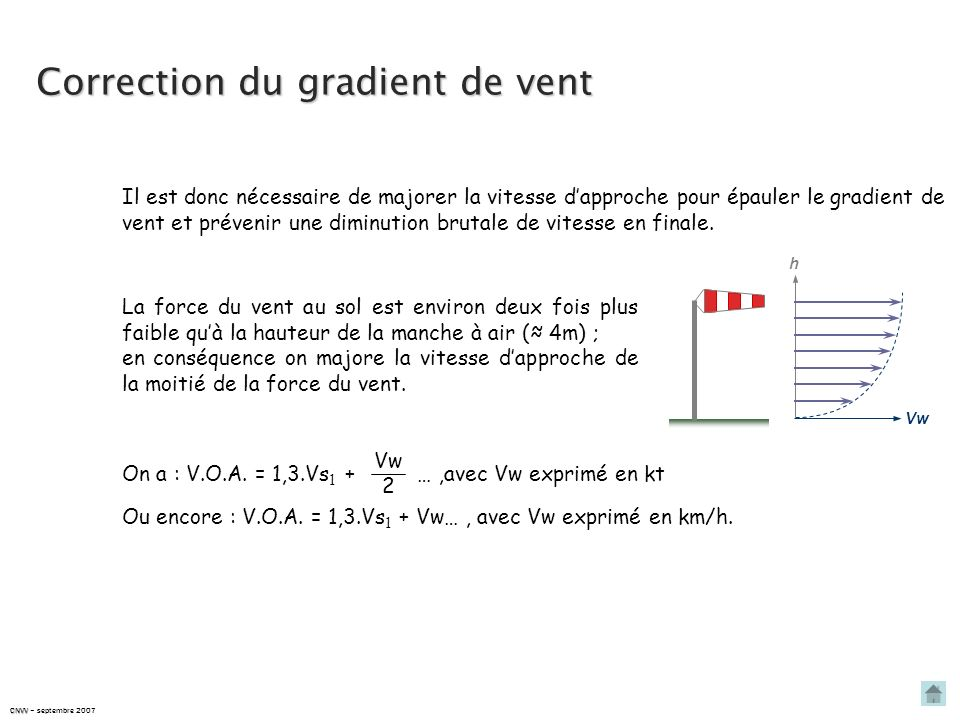 Correction du gradient de vent