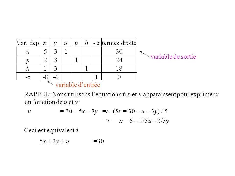 5x + 3y + u =30 variable de sortie variable d'entrée