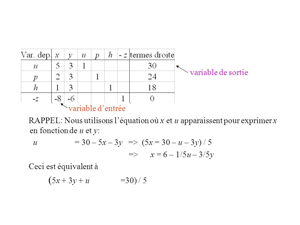 (5x + 3y + u =30) / 5 variable de sortie variable d'entrée