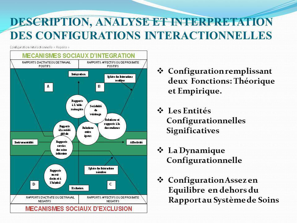 DESCRIPTION, ANALYSE ET INTERPRETATION DES CONFIGURATIONS INTERACTIONNELLES