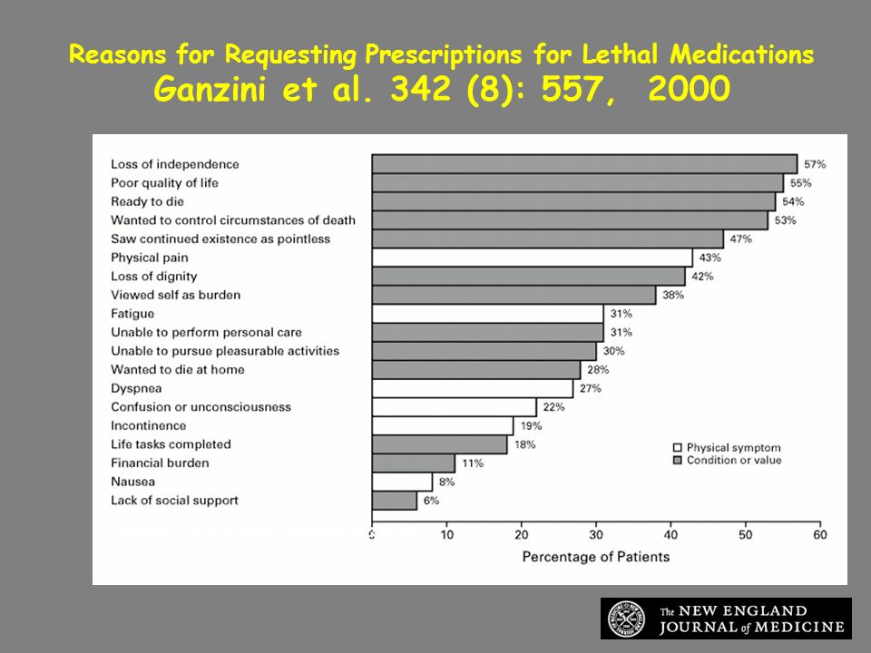 Reasons for Requesting Prescriptions for Lethal Medications