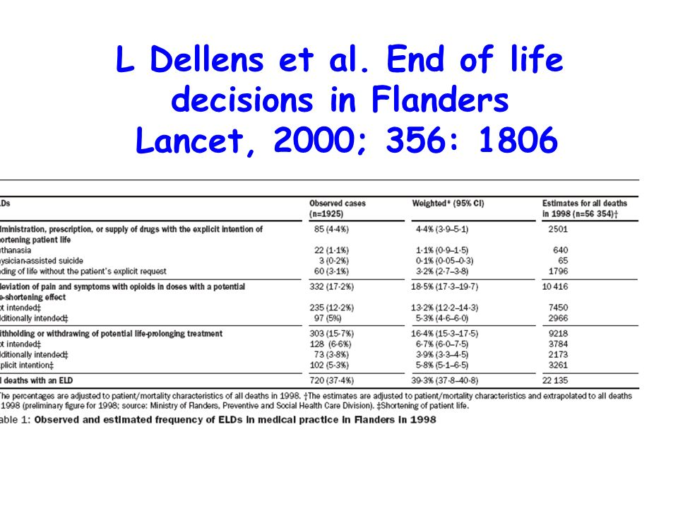 L Dellens et al. End of life decisions in Flanders Lancet, 2000; 356: 1806