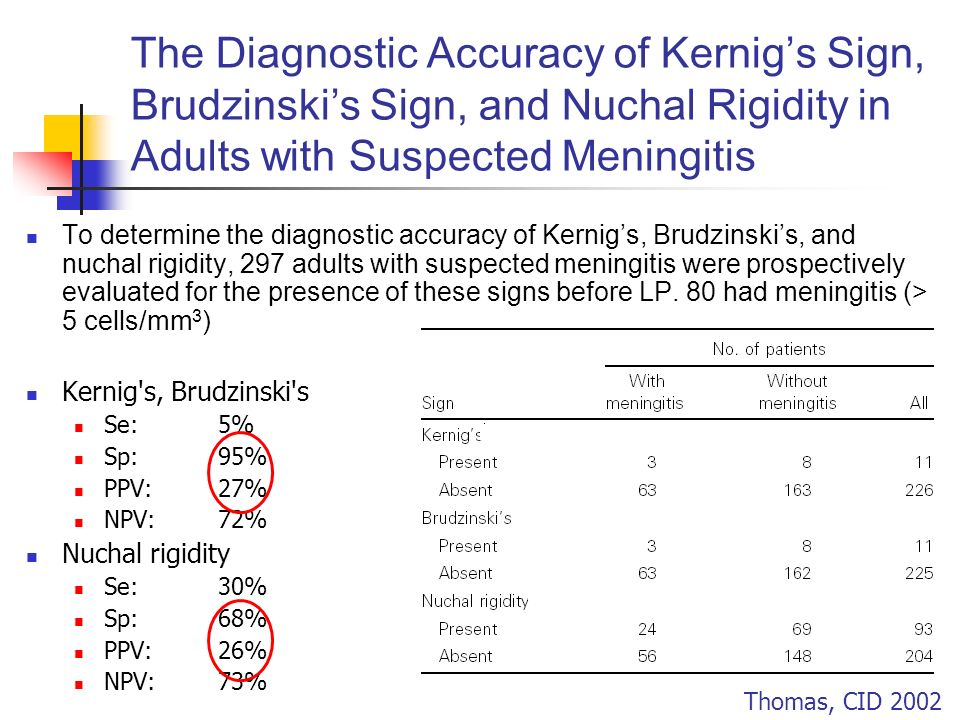 The Diagnostic Accuracy of Kernig's Sign, Brudzinski's Sign, and Nuchal Rigidity in Adults with Suspected Meningitis