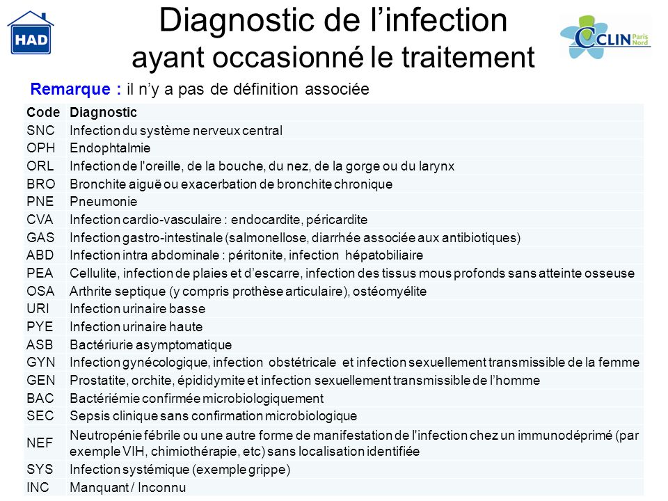 Diagnostic de l'infection ayant occasionné le traitement