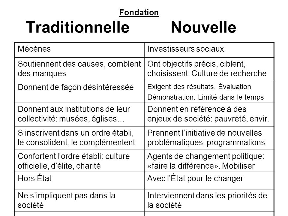 Fondation Traditionnelle Nouvelle