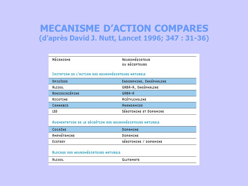 MECANISME D'ACTION COMPARES (d'après David J