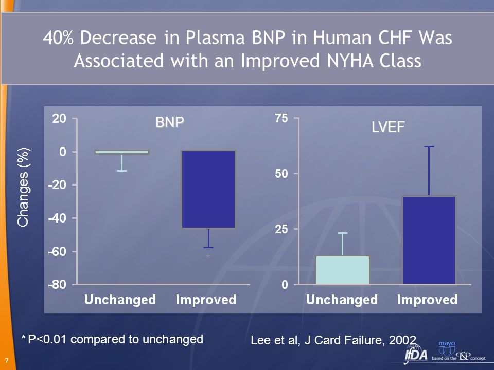 40% Decrease in Plasma BNP in Human CHF Was Associated with an Improved NYHA Class