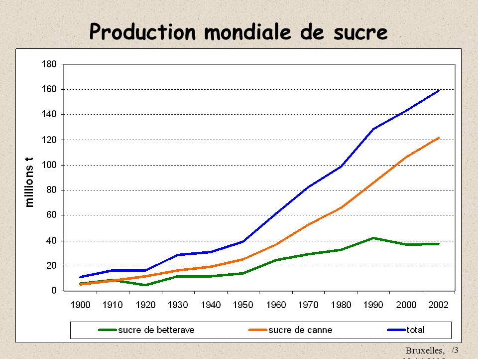 Production mondiale de sucre