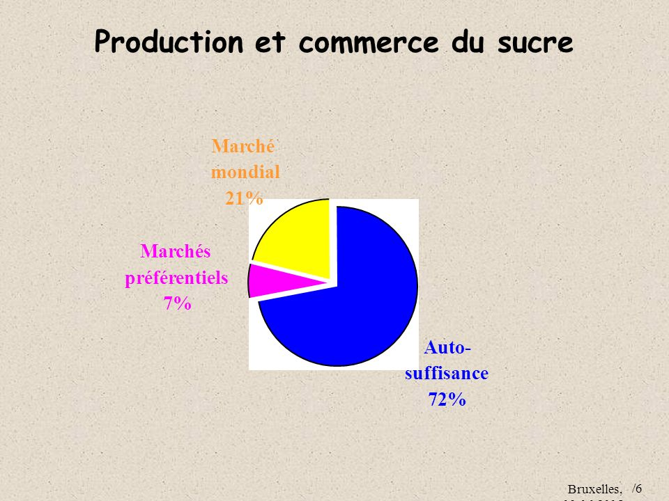 Production et commerce du sucre