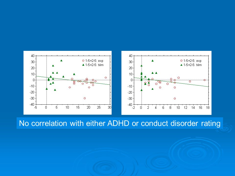 No correlation with either ADHD or conduct disorder rating