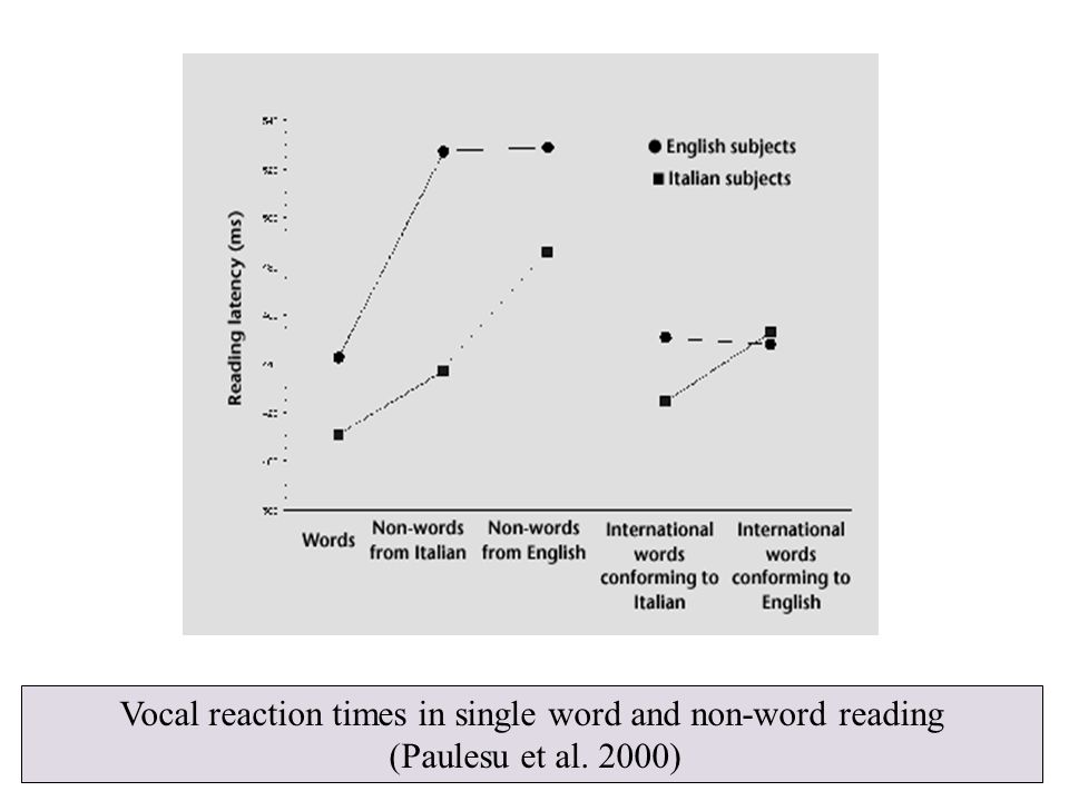 Vocal reaction times in single word and non-word reading