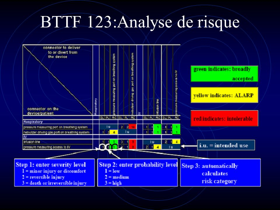 BTTF 123:Analyse de risque
