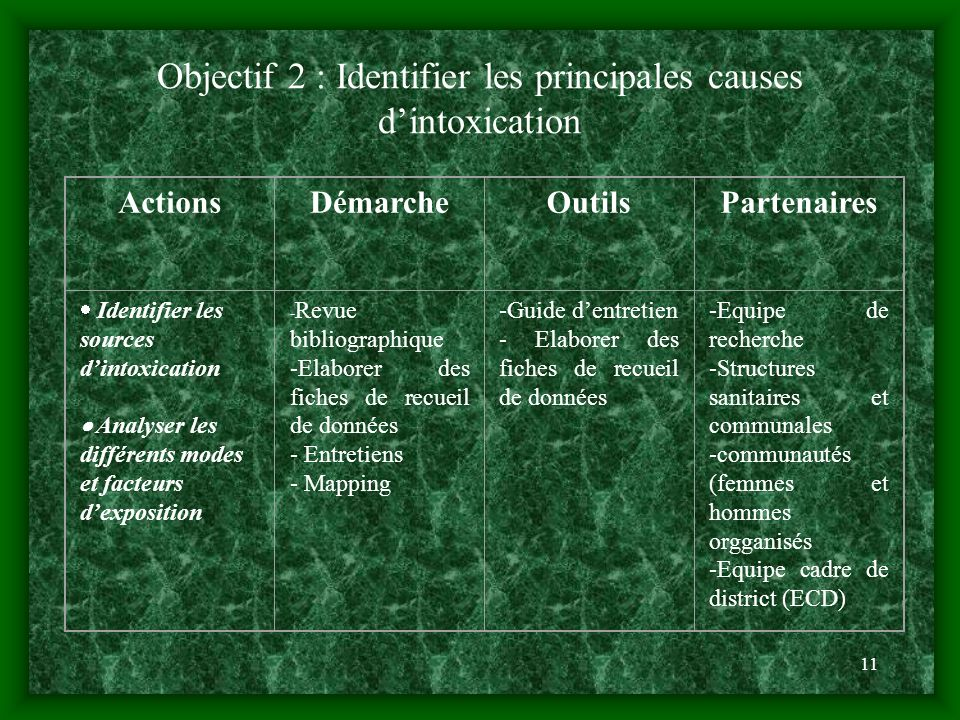 Objectif 2 : Identifier les principales causes d'intoxication