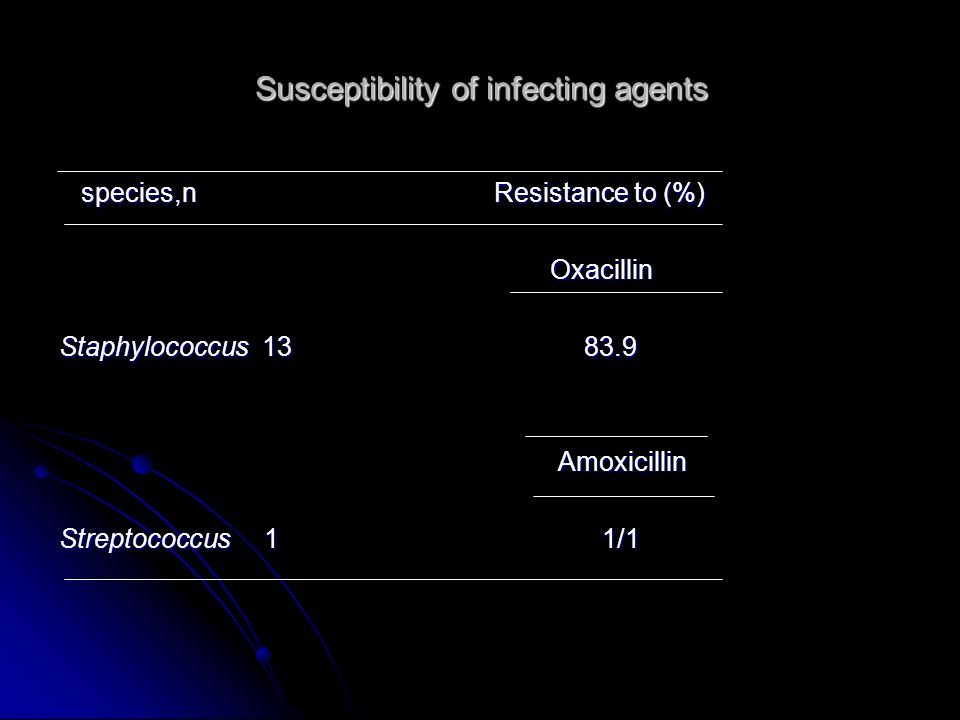 Susceptibility of infecting agents
