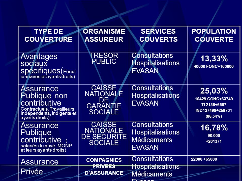 COMPAGNIES PRIVEES D'ASSURANCE
