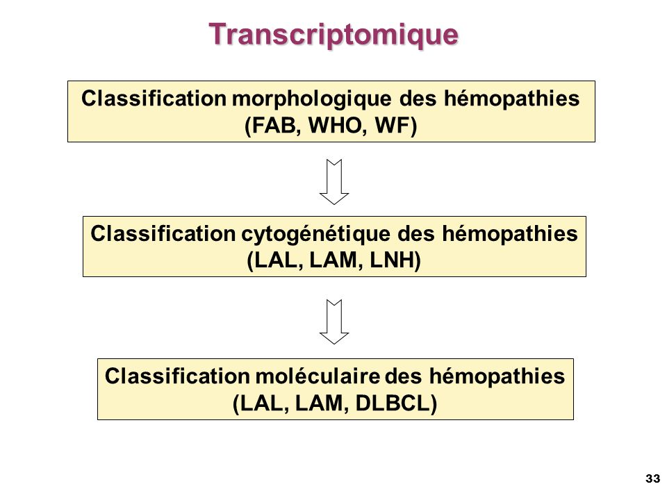 Transcriptomique Classification morphologique des hémopathies