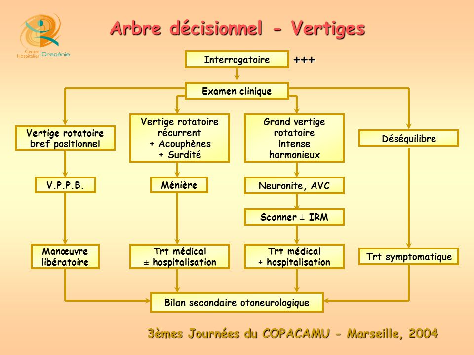 Arbre décisionnel - Vertiges Bilan secondaire otoneurologique
