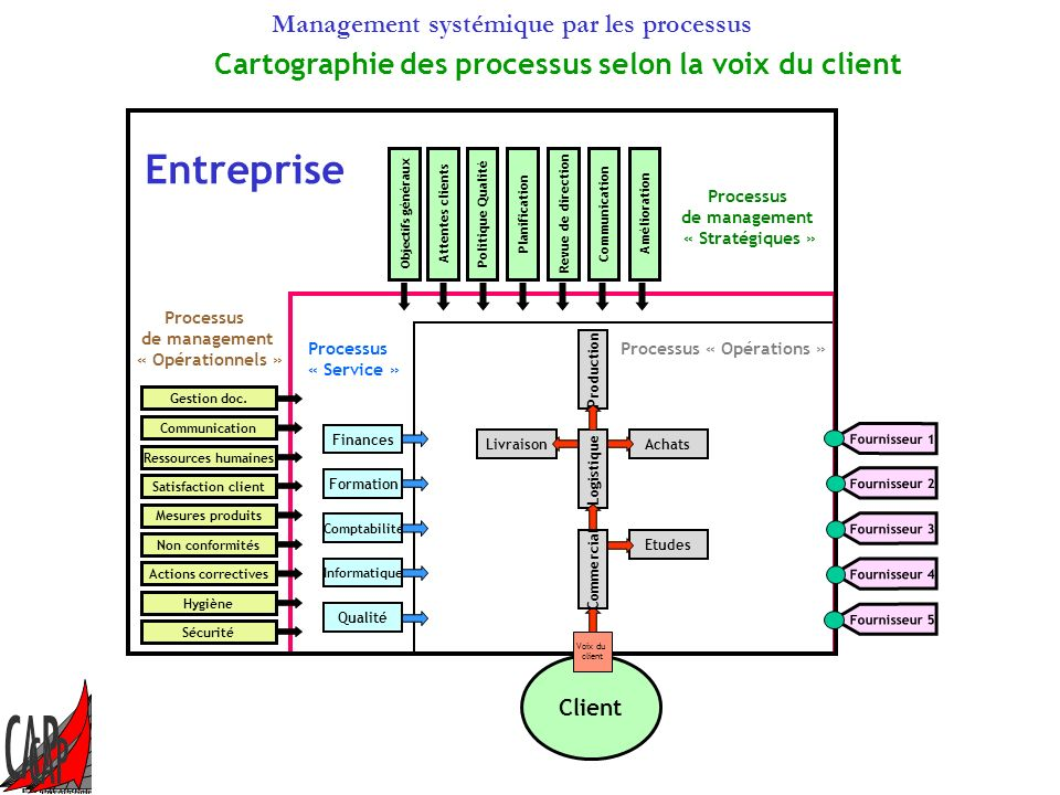 Processus « Opérations »