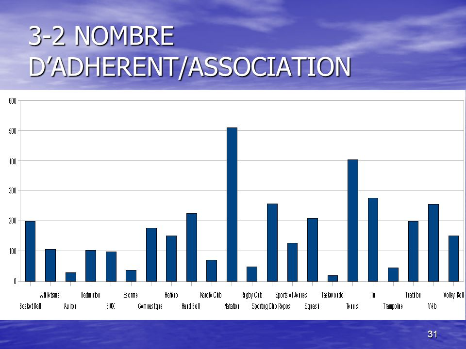 3-2 NOMBRE D'ADHERENT/ASSOCIATION