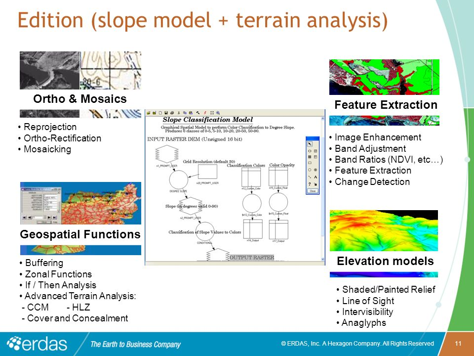 Edition (slope model + terrain analysis)