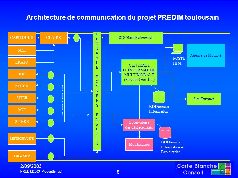 Architecture de communication du projet PREDIM toulousain