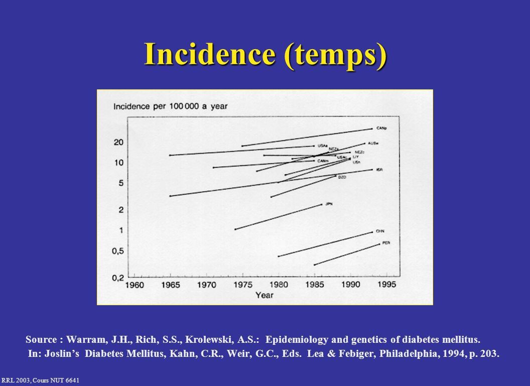 Incidence (temps) Source : Warram, J.H., Rich, S.S., Krolewski, A.S.: Epidemiology and genetics of diabetes mellitus.