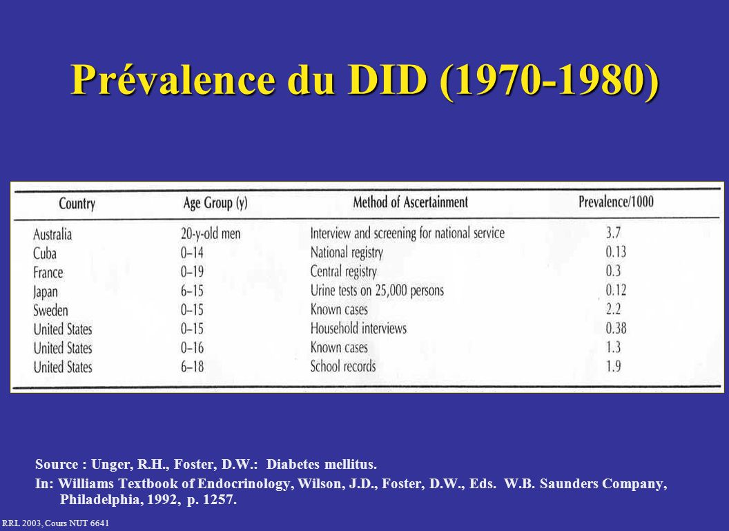 Prévalence du DID ( ) Source : Unger, R.H., Foster, D.W.: Diabetes mellitus.